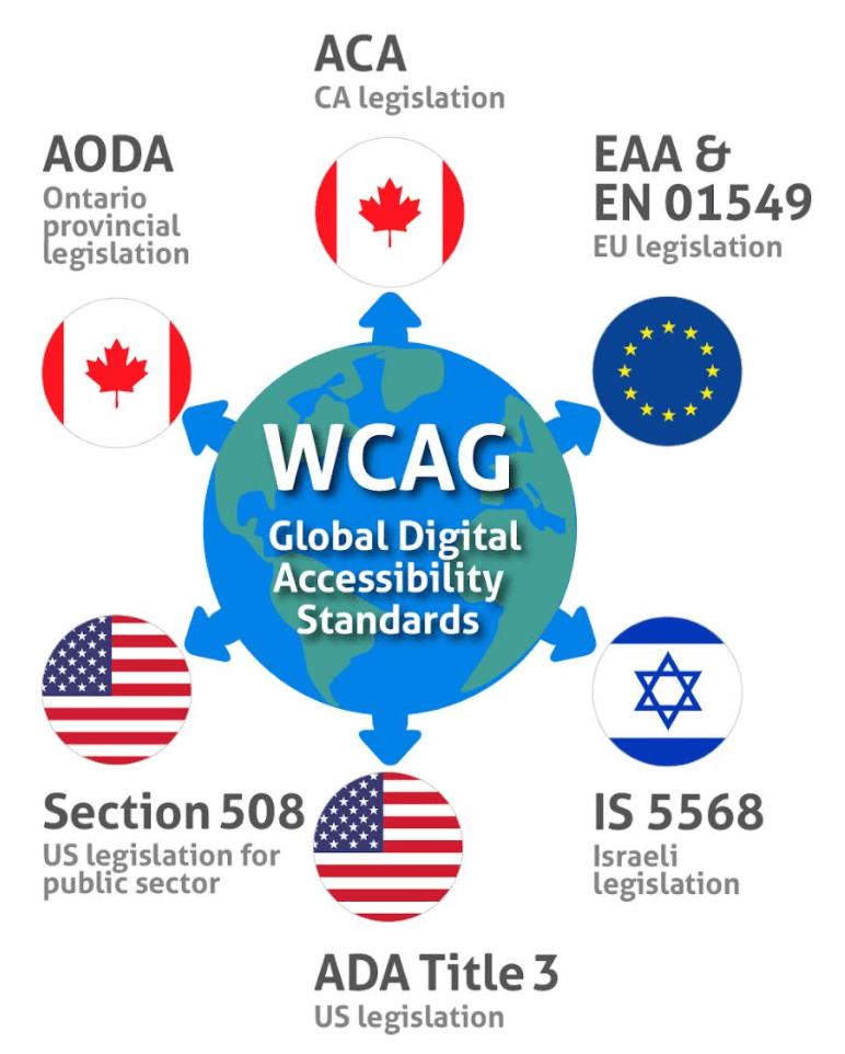 WCAG relation to world legislation chart